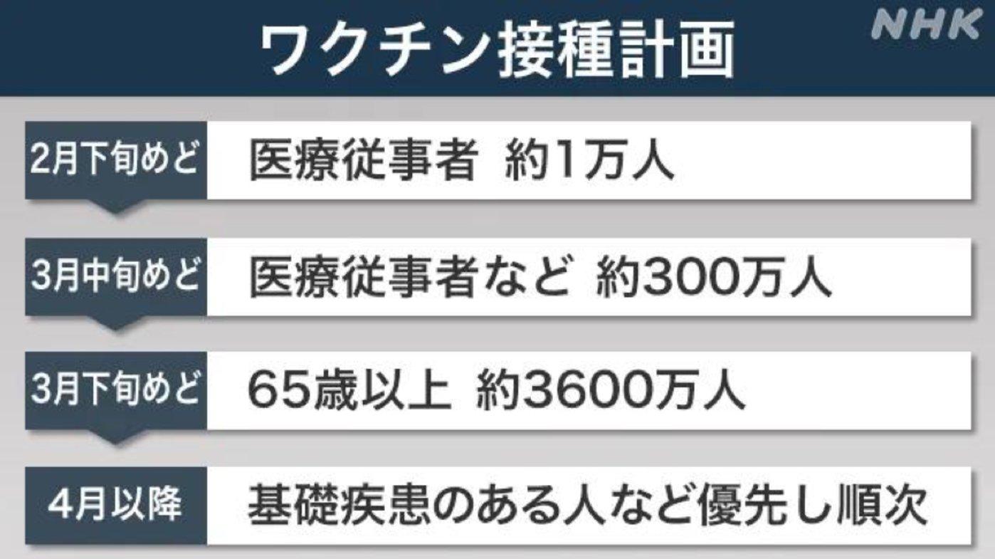 日本疫苗接种政策