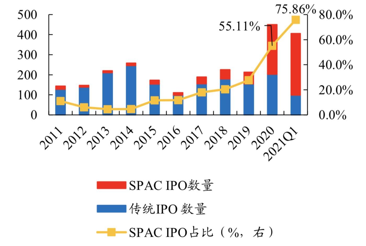 2021Q1 SPAC 的 IPO 数量占总量的近 80%,制图:开源证券