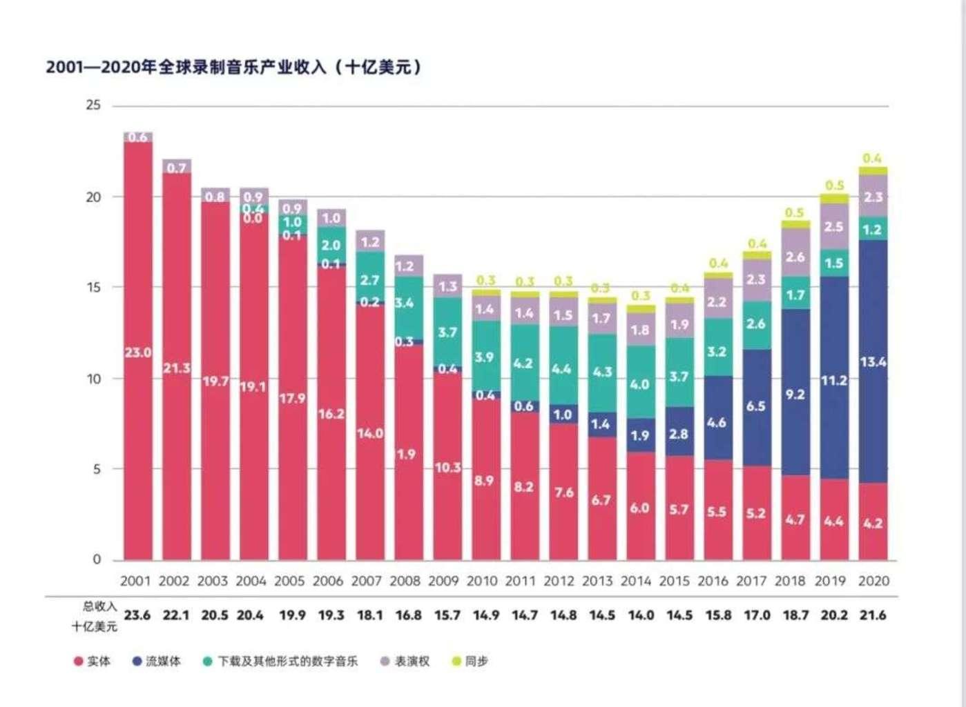 图源:《2021IFPI全球音乐报告》