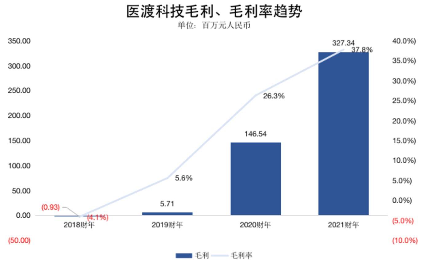 钛媒体制图;数据来源:招股书、财报