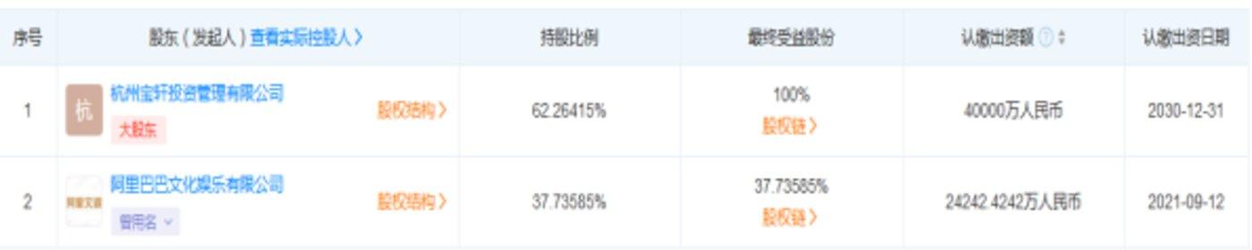 高德的股东/数据来源:天眼查