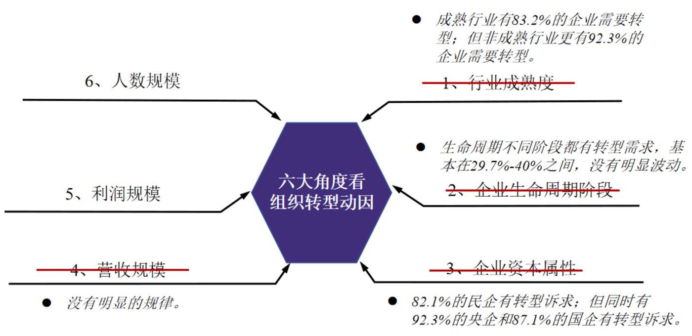 图1:组织转型动因 资料来源:穆胜企业管理咨询事务所《2021中国企业平台型组织建设报告》