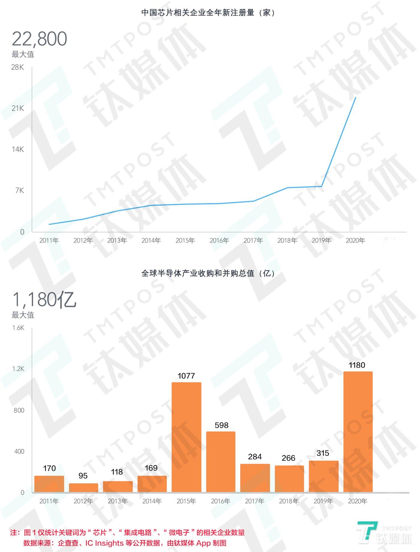 中国芯片相关企业全年新增注册量和全球半导体产业收并购总值