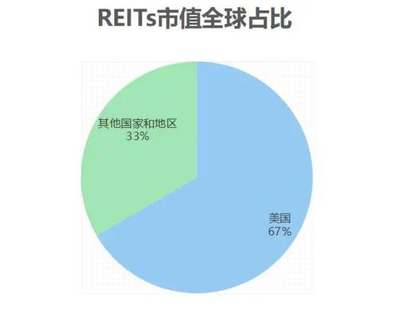 美国拥有全球第一大REITs市场