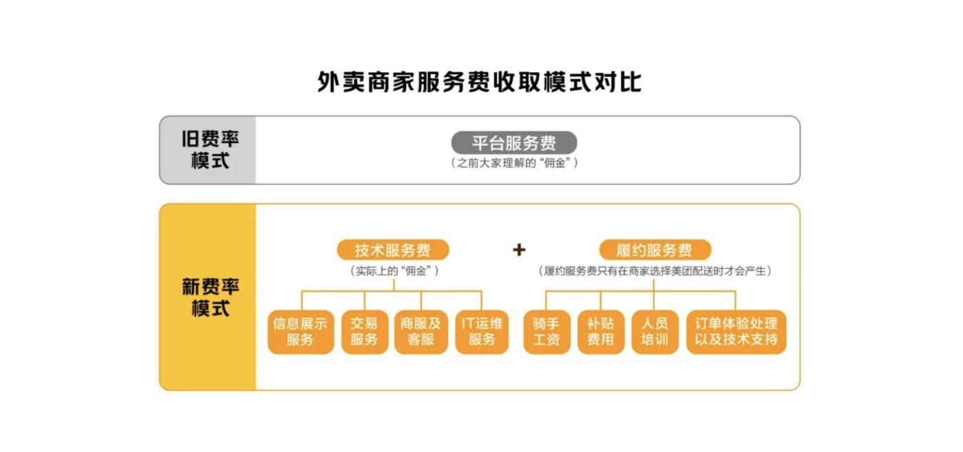 美团外卖费率透明化改革方案
