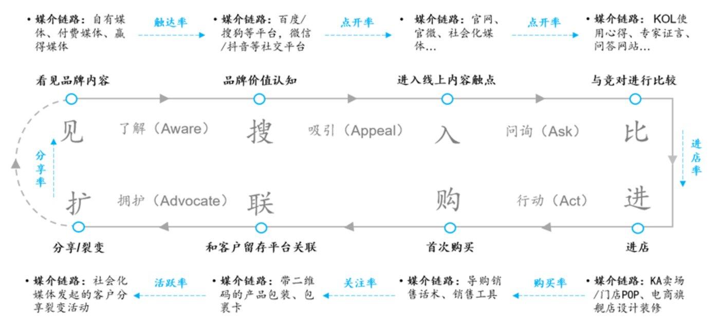 链路五:企业的效率测量链路