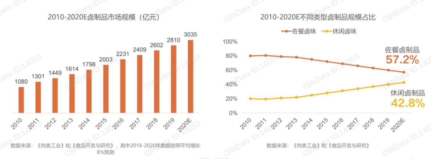 图片来源:《2021卤制品行业消费趋势报告》,CBNDaTa