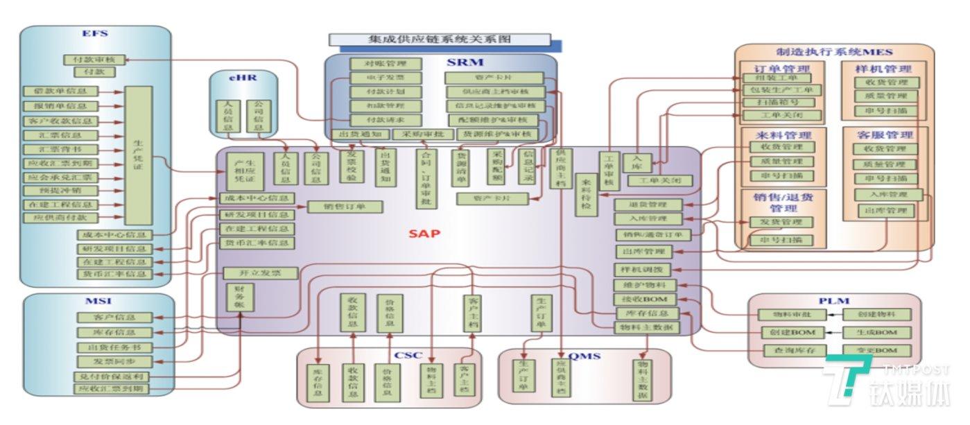 酷派原IT架构图