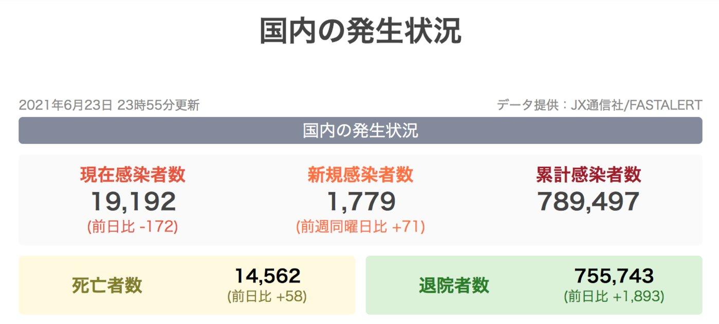 截至6月22日,日本累计感染人数达到78.8万,累计死亡约1.4万例