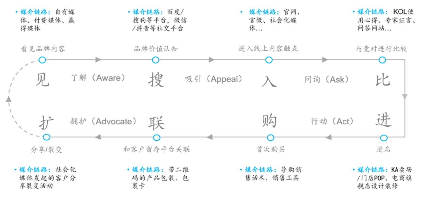 链路四:企业的媒介管理链路