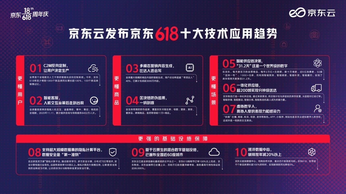 京东云发布京东618十大技术应用趋势