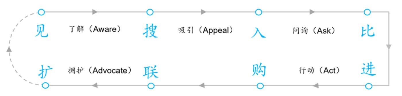 链路二(2):消费者行为链路——见/搜/入/比/进/购/联/扩(来源:王赛)