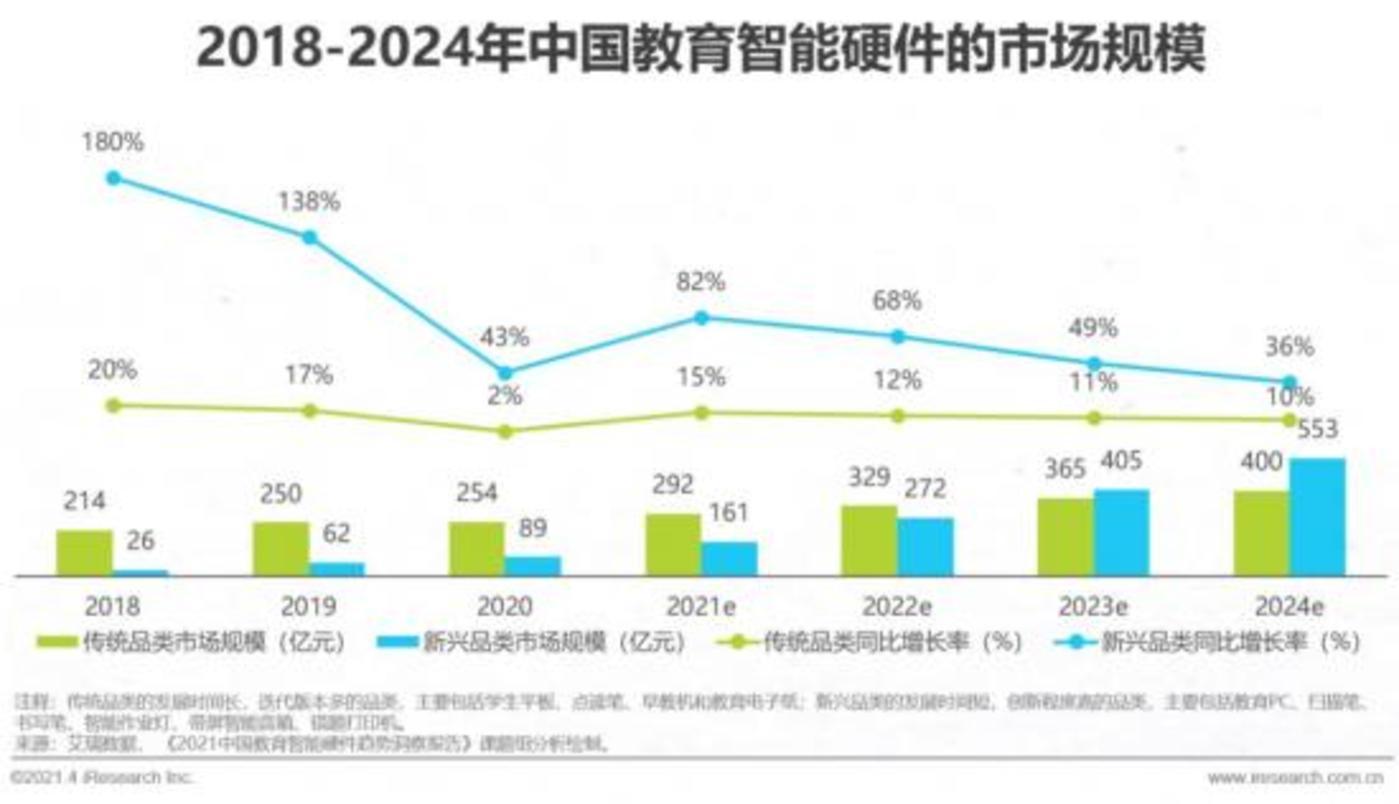 (图源:《2021中国教育智能硬件趋势洞察报告》, 数据来源:艾瑞数据)