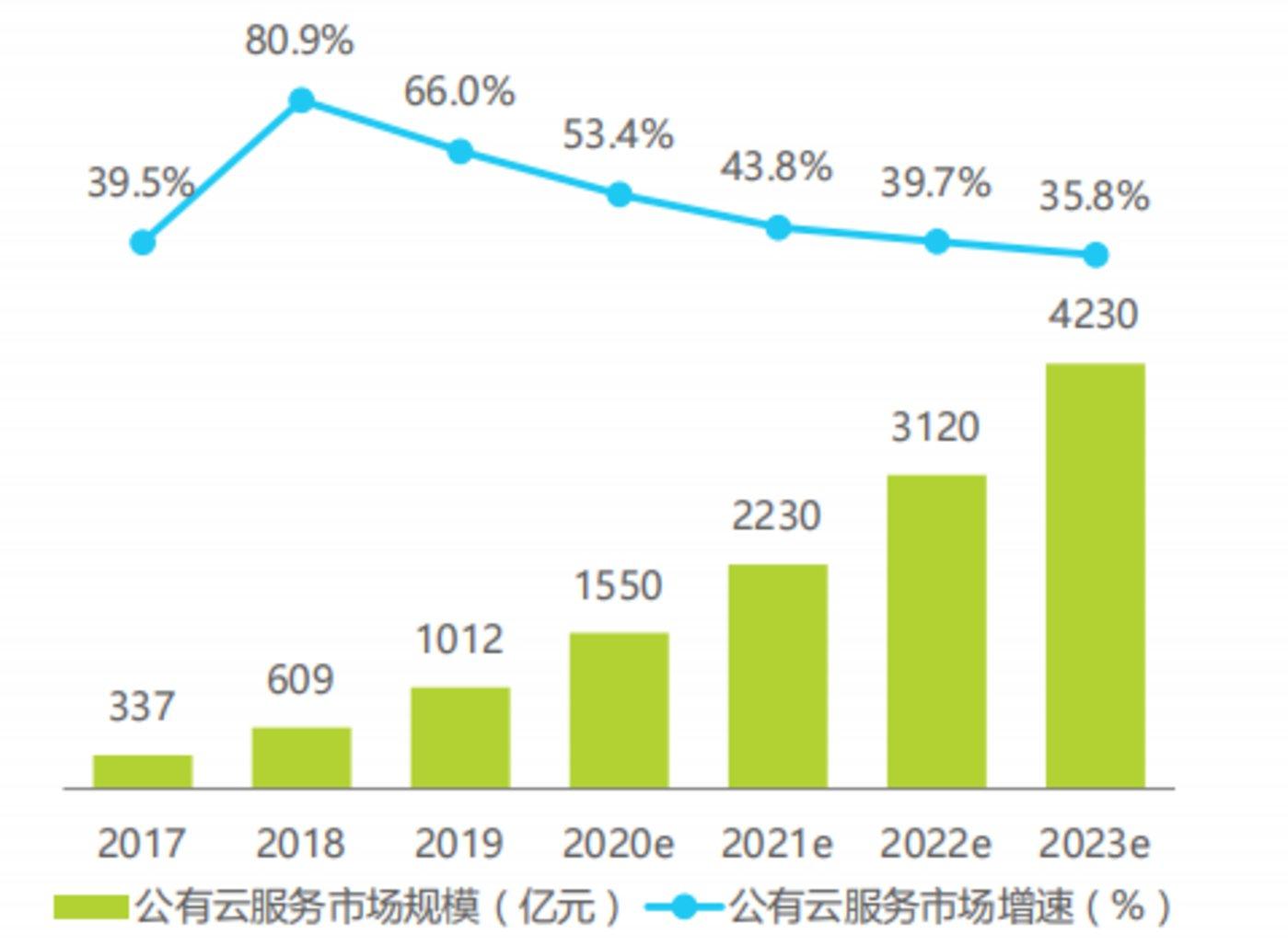 数据来源:《中国容器云市场研究报告》
