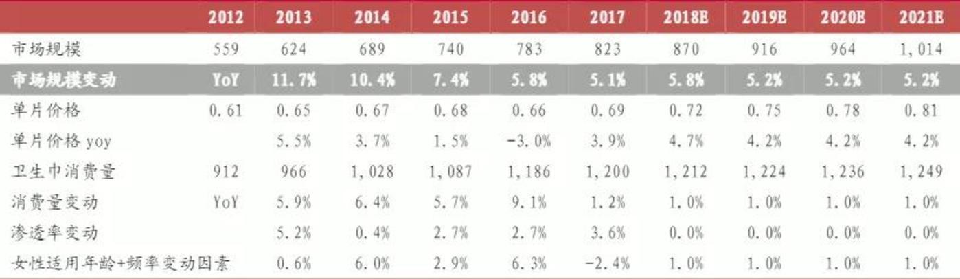 ▲中泰证券预测数据