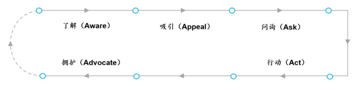 """链路二(1):以5A为底层逻辑的""""消费者心理链路""""(来源:科特勒)"""