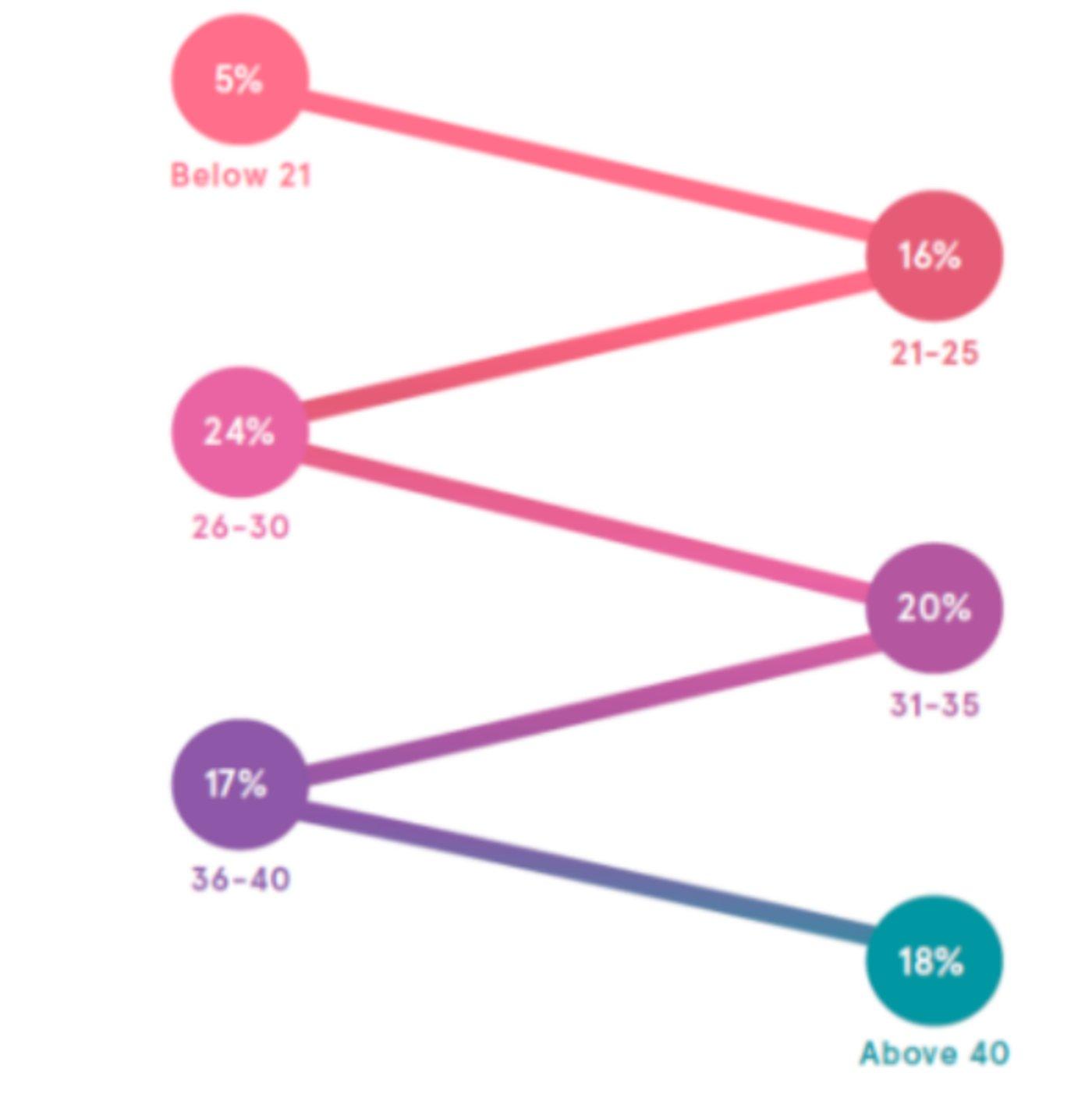 数据来源:《2020年东南亚消费趋势报告》
