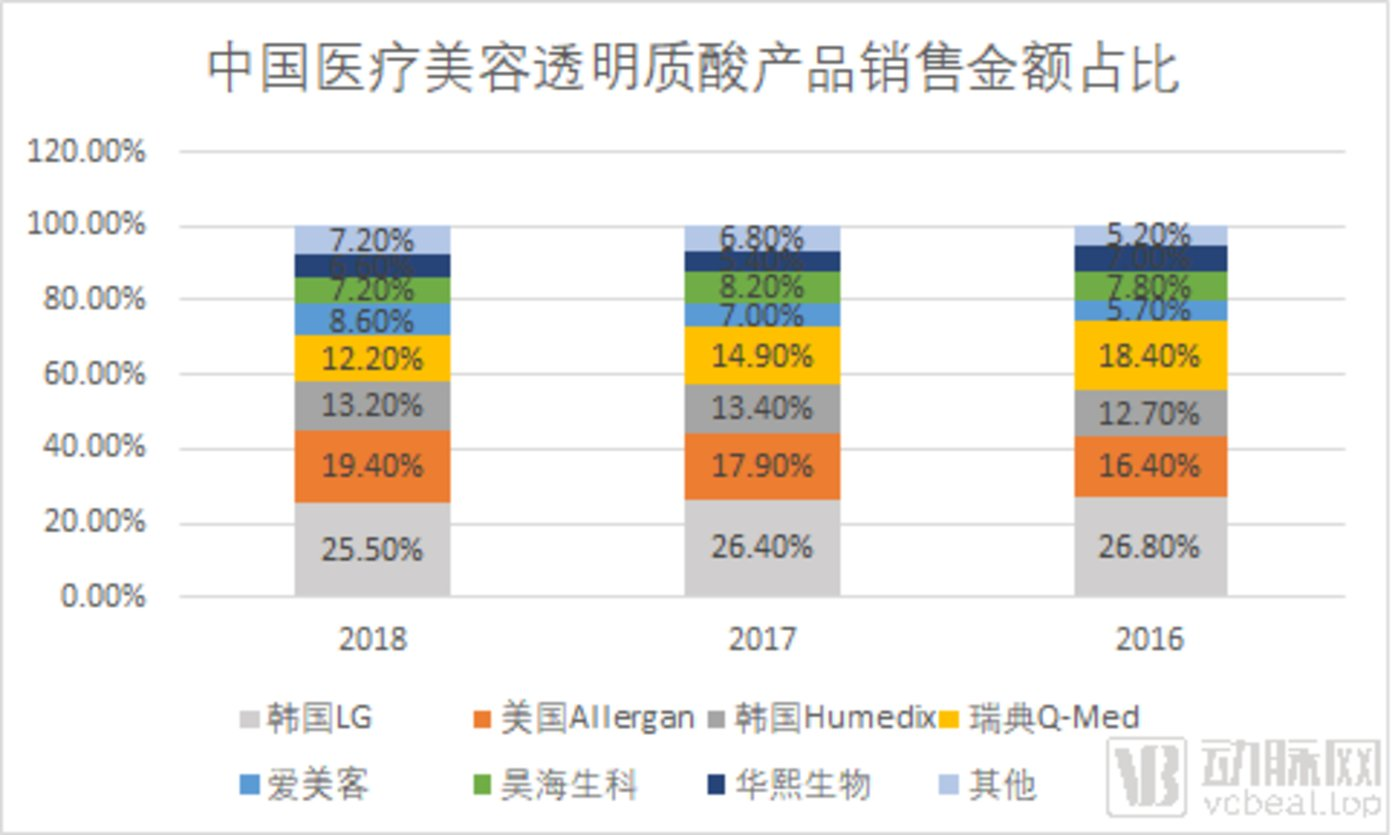 中国医疗美容透明质酸产品销售金额占比 数据来自:Frost & Sullivan