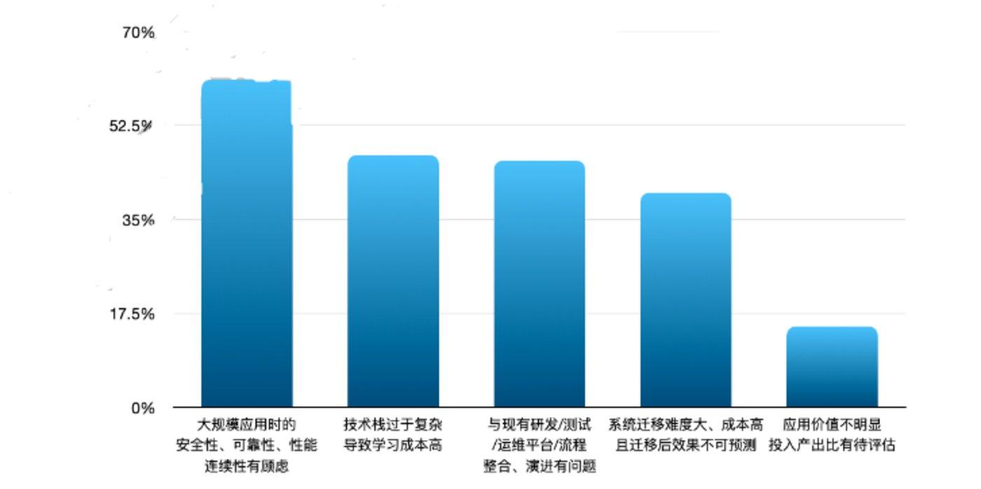 数据来源:《中国云原生用户调研报告(2020)》