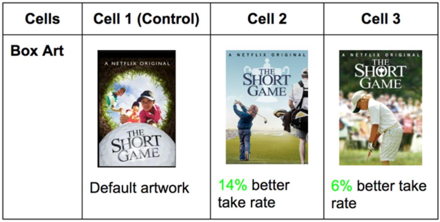Cell 2 海报的播放量较原来版本提升了14%。 来源:Netflix科技博客