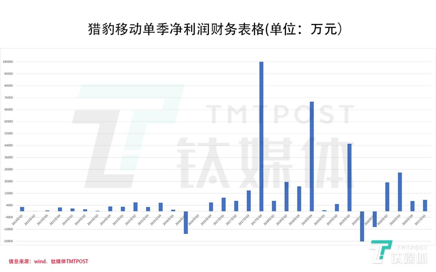 猎豹移动单季总营收财务表格(制图/林志佳)