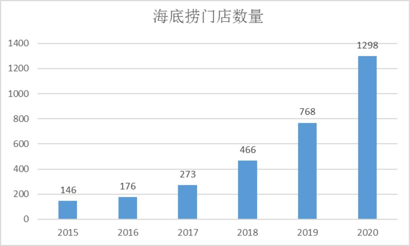 图:持续增长的海底捞门店数量。来源:Choice