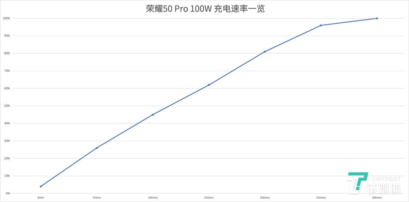 充电测试曲线图