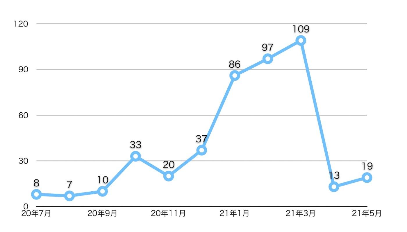 每月新增SPAC项目数,数据来源:SPAC Research,整理制图:钛电子游戏官方注册