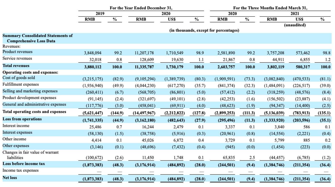 叮咚买菜2019-2021具体营收数据 数据来源:SEC