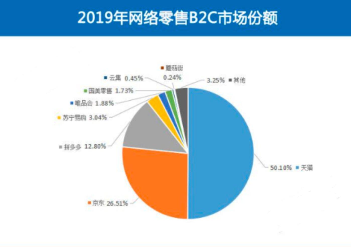 《2019年度中国网络零售市场数据监测报告》