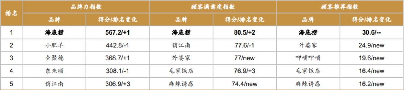 图:海底捞与竞品们的顾客满意度对比。来源:百度