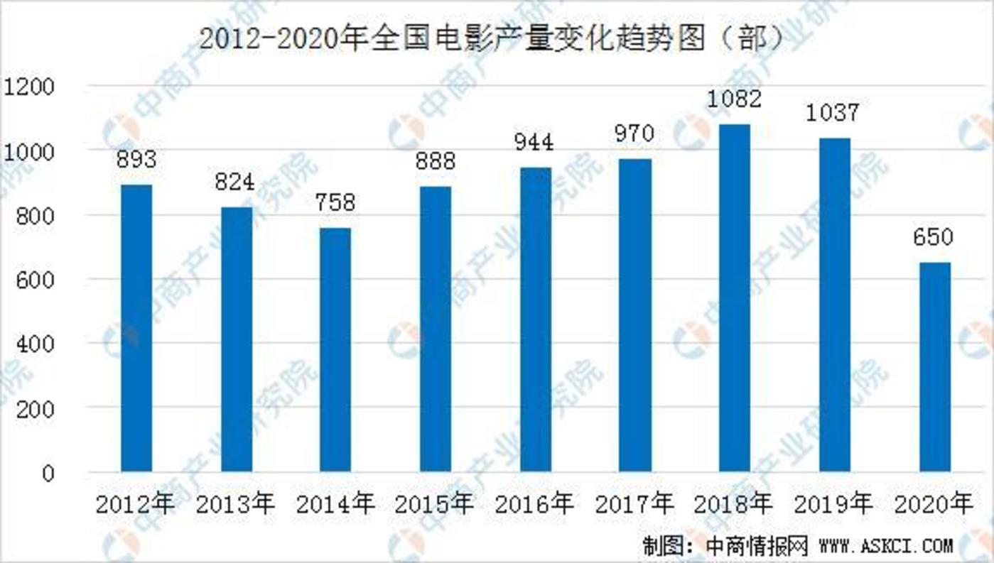 2013年至2020年中国电影产量