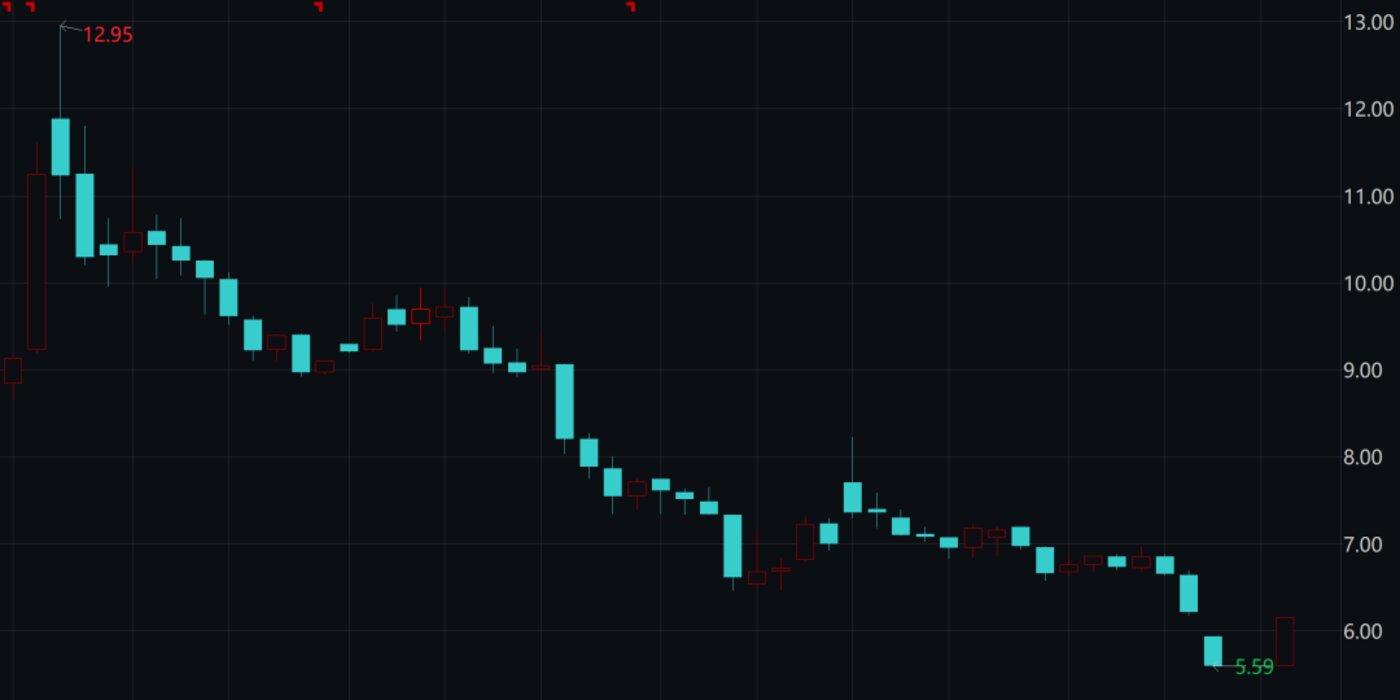 苏宁股价走势图