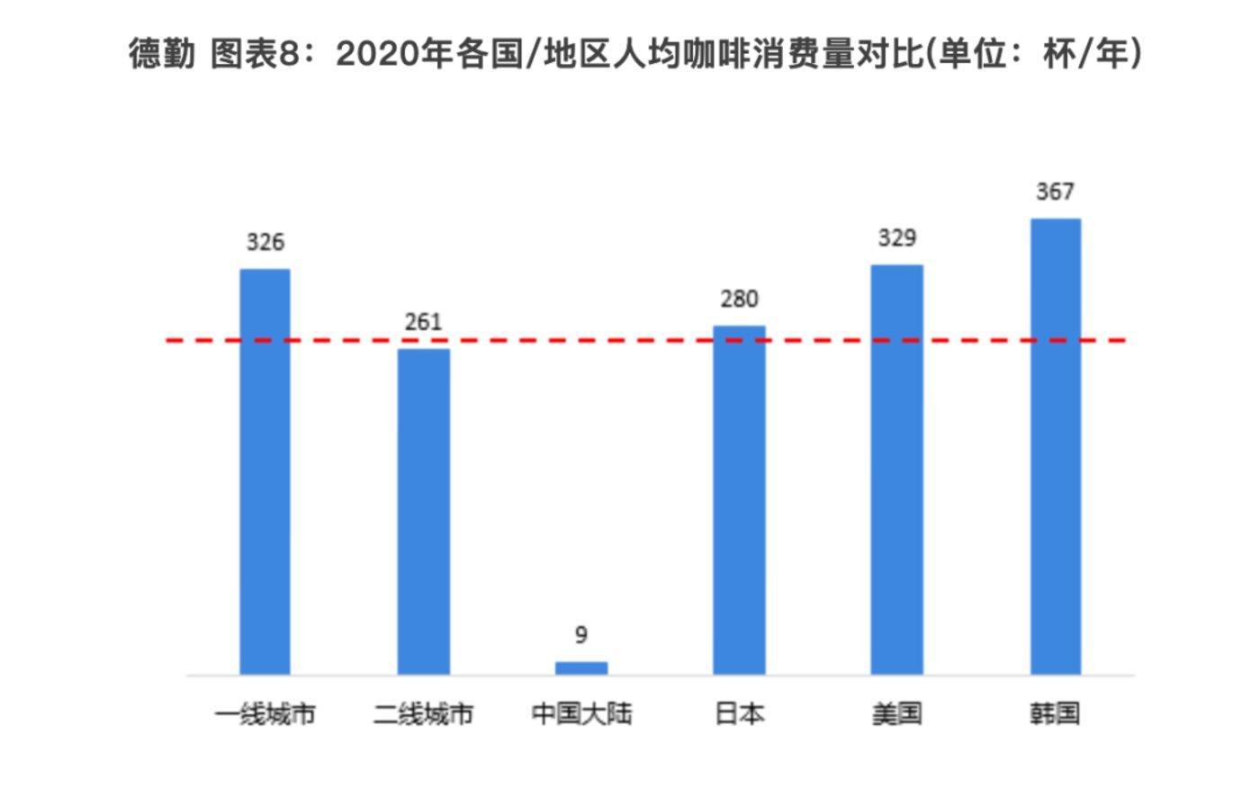 来源:《2021年中国咖啡产业全景图谱》