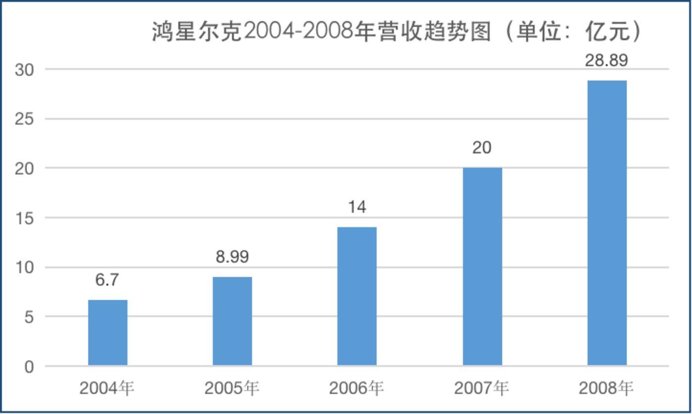 数据来源:鸿星尔克财报