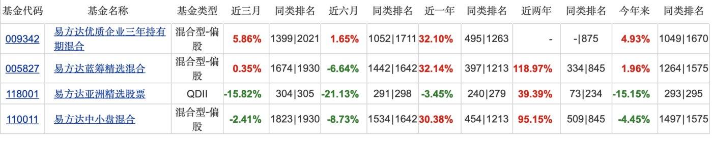 张坤今年的成绩相当一般