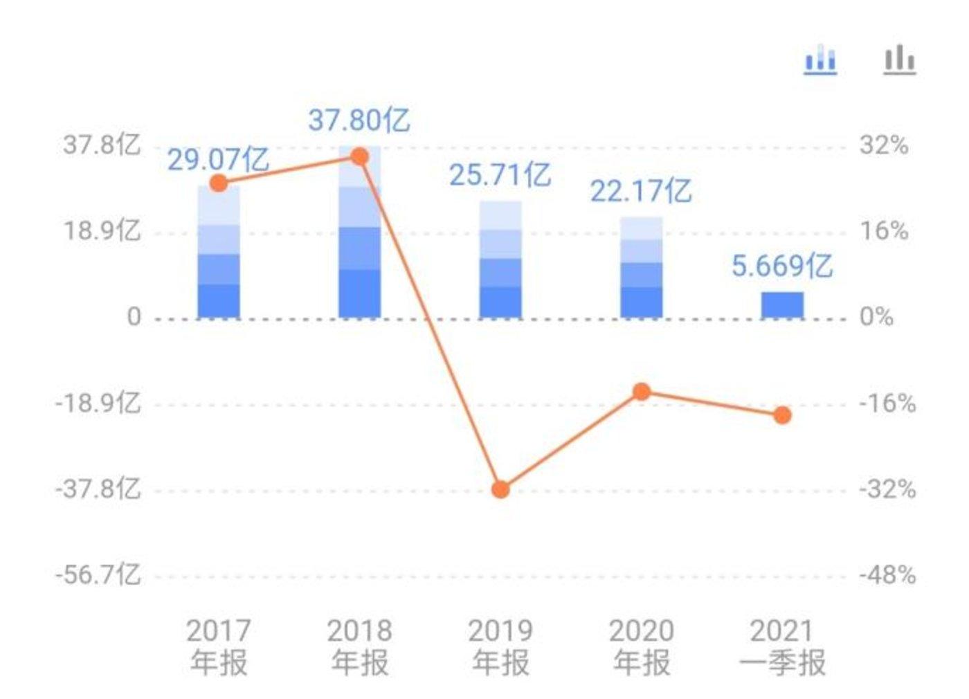 巨人网络营业收入呈现萎缩之势