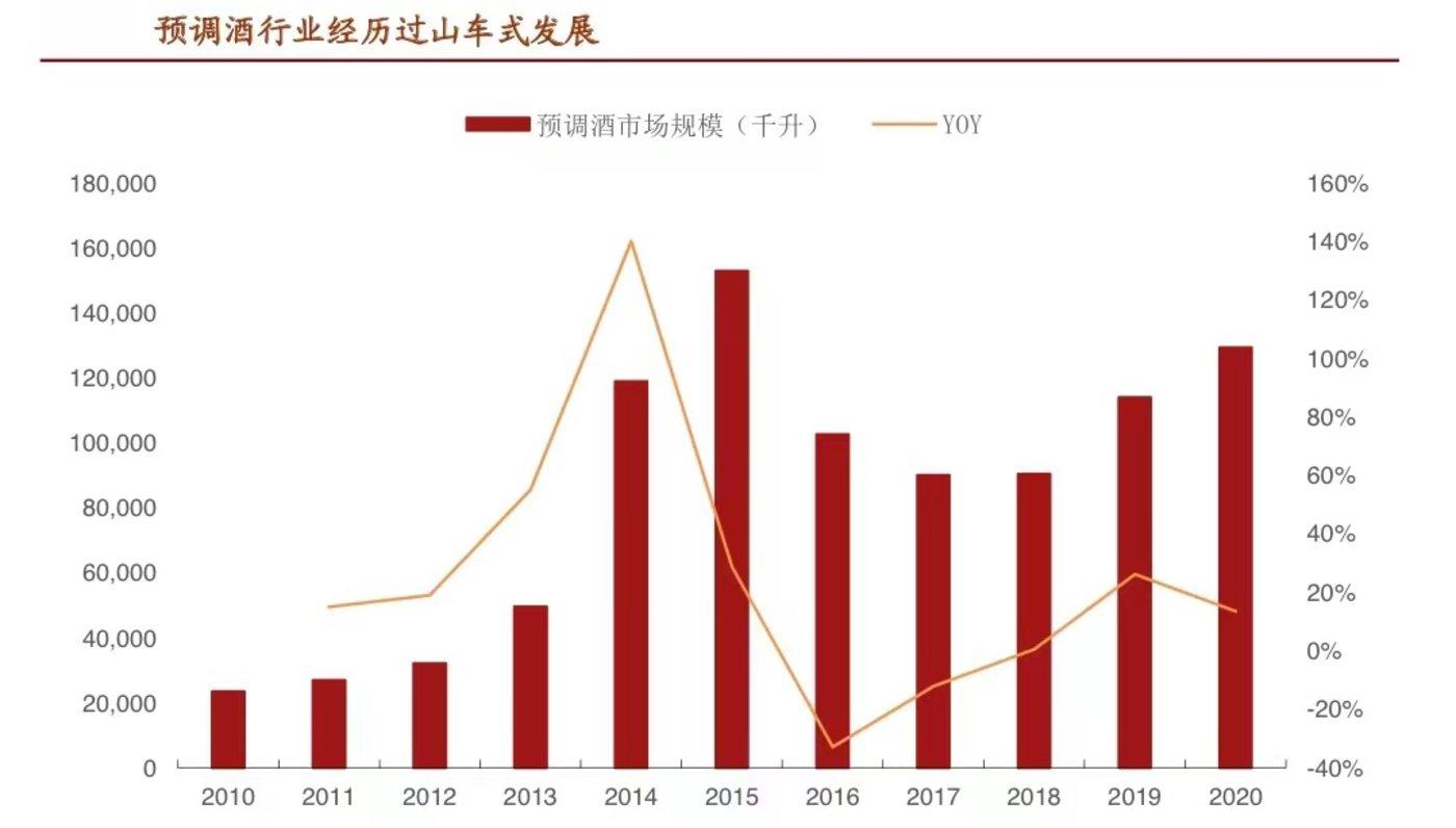 数据来源:Euromonitor,招商证券