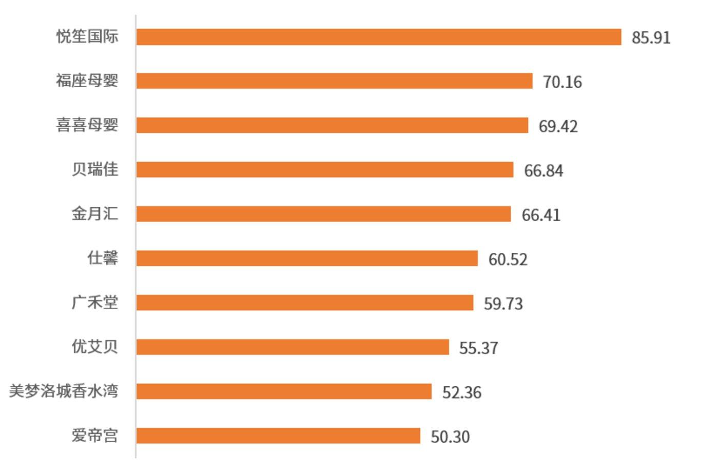 图:2021年中国月子中心机构品牌网络口碑排行榜TOP 10