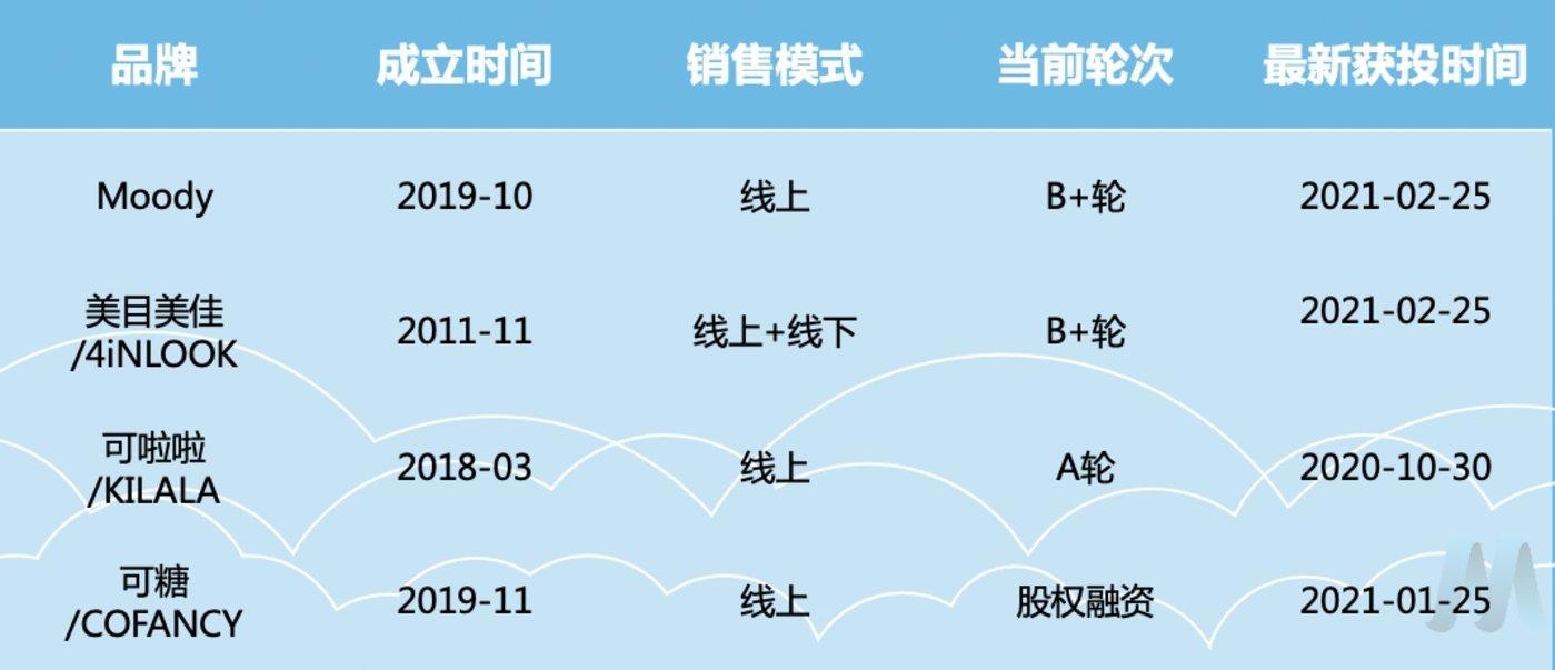 中国美瞳品牌融资情况。图片来源:魔镜市场情报