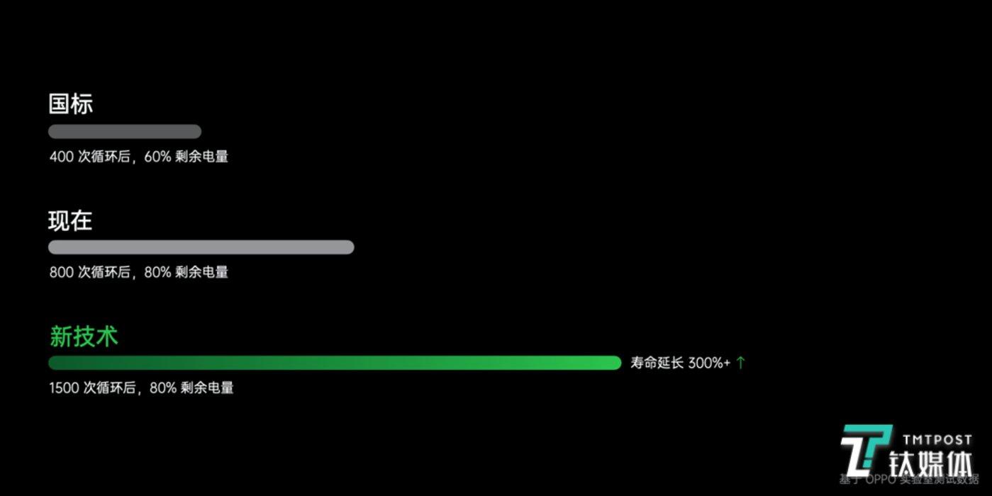 1500次循环后,80%剩余电量