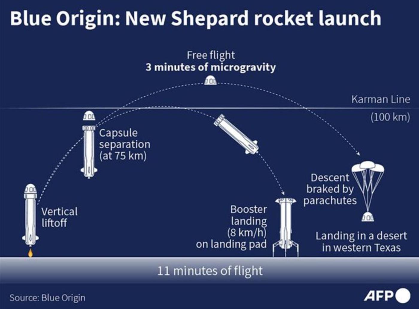 飞船飞行轨迹模拟图