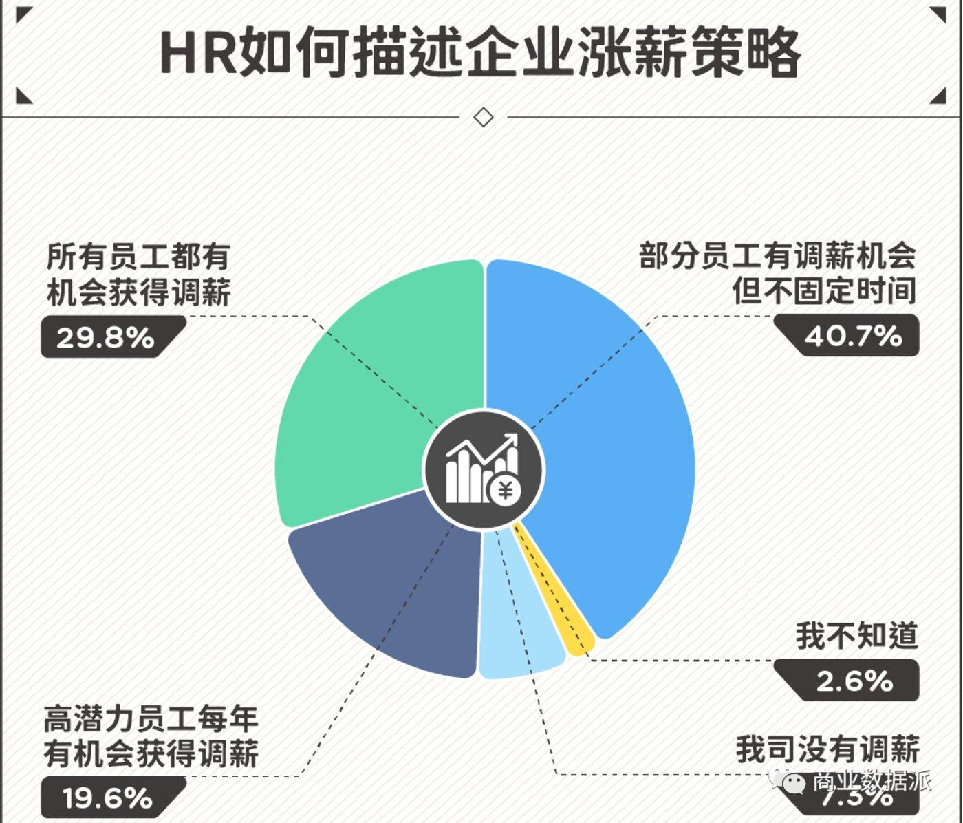 (数据来源:《2020中国HR生存发展现状白皮书》)