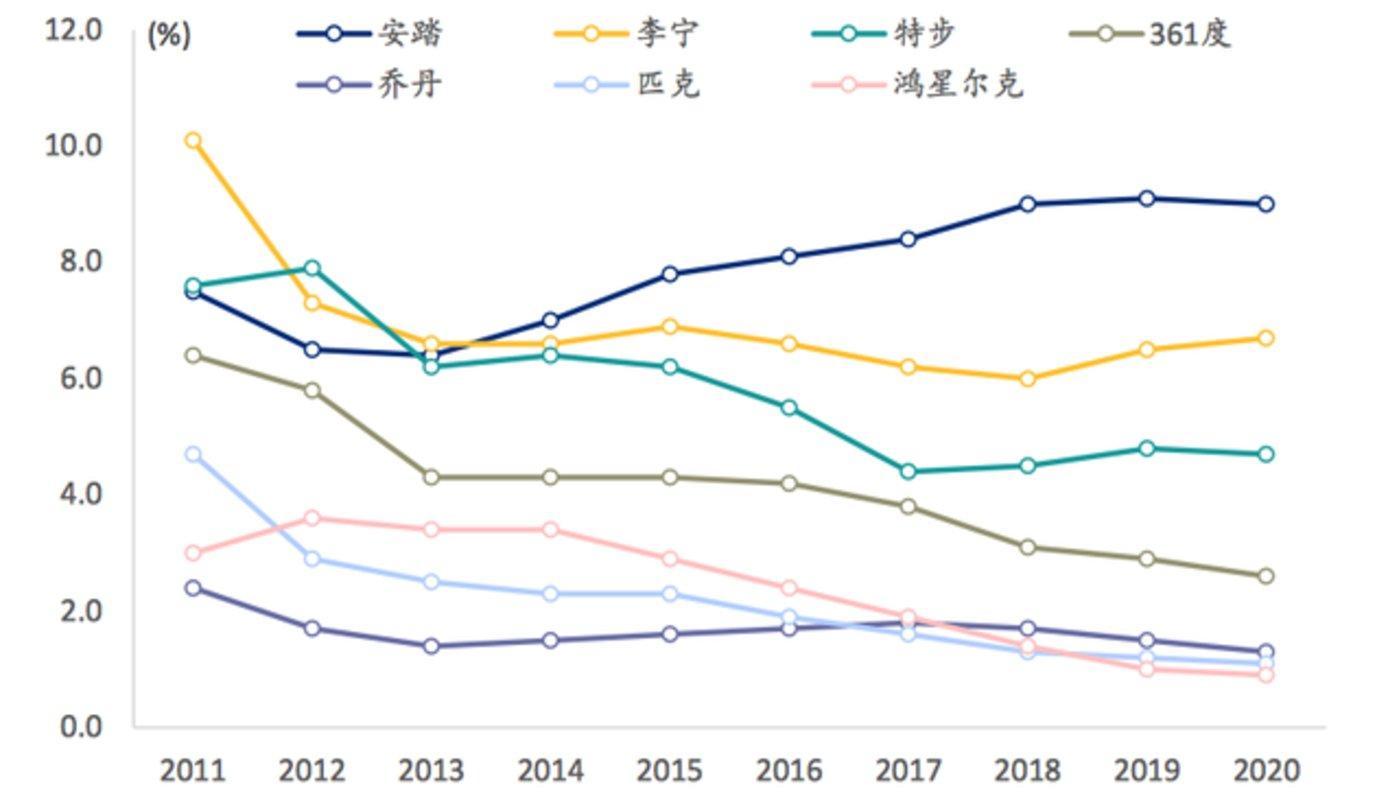 国产运动品牌市场份额变化 图源:Euromonitor,浦银国际