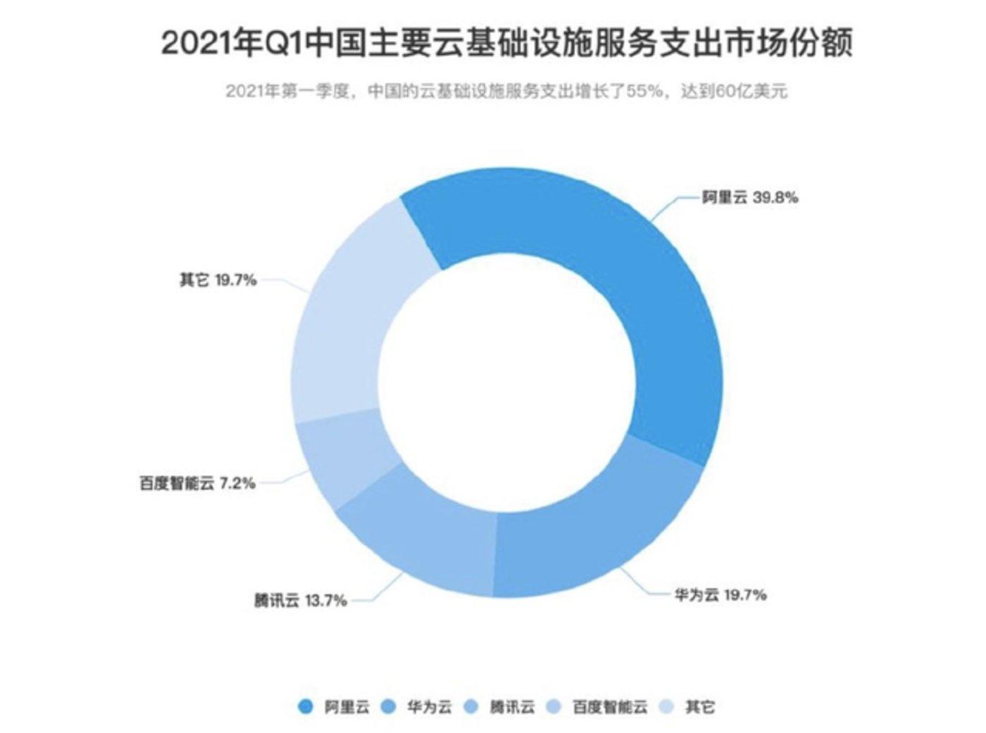 2021年Q1中国主要云基础设施服务支出市场份额(Canalys)