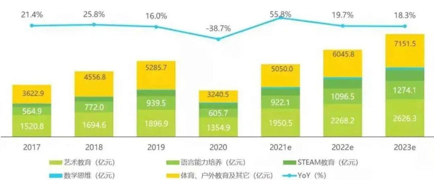 2017年-2023年中国素质教育行业市场规模及增速 图源:《2021年中国素质教育行业趋势洞察报告》