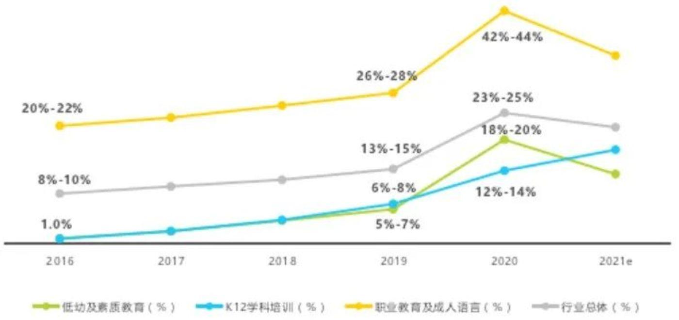 2016年-2021年中国教育行业线上化率及变化情况 图源:《2020年中国在线教育行业研究报告》