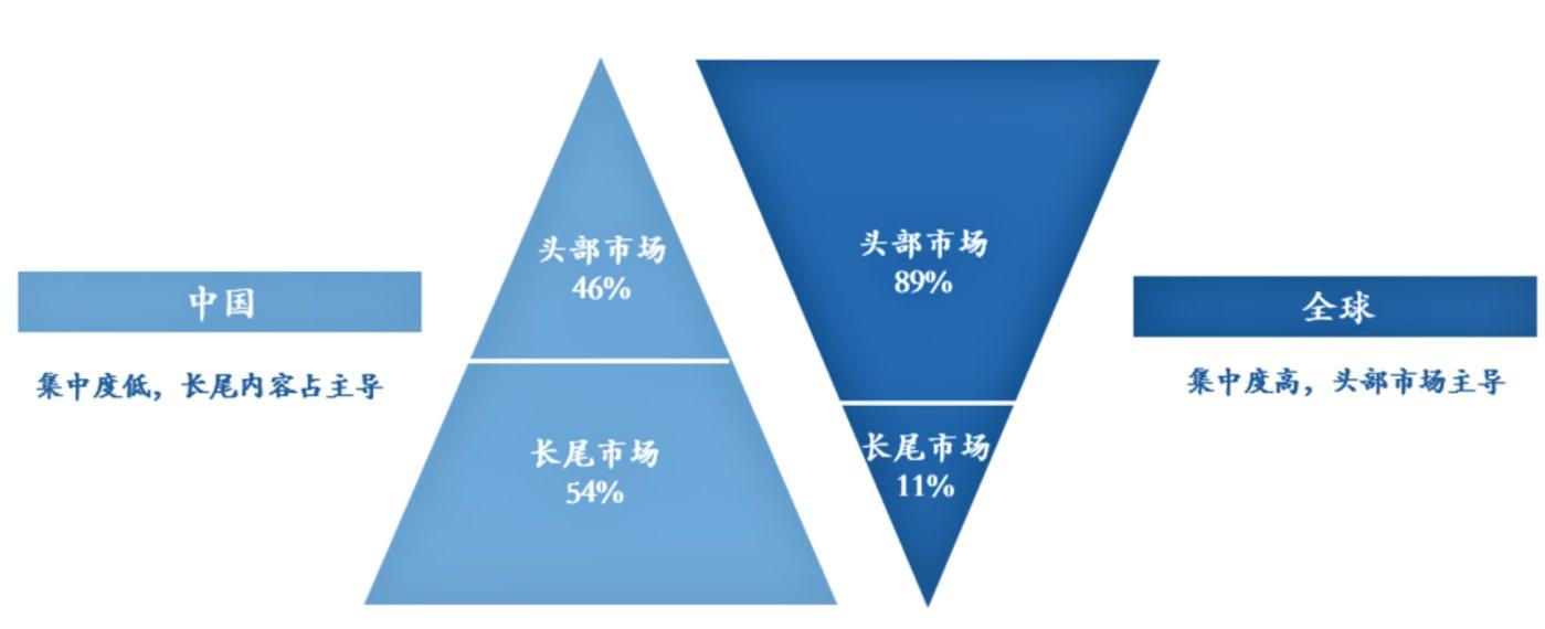 (中国与全球音乐版权市场集中度对比,安信证券)