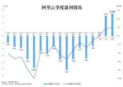 阿里云季度盈利扩大至3.4亿元