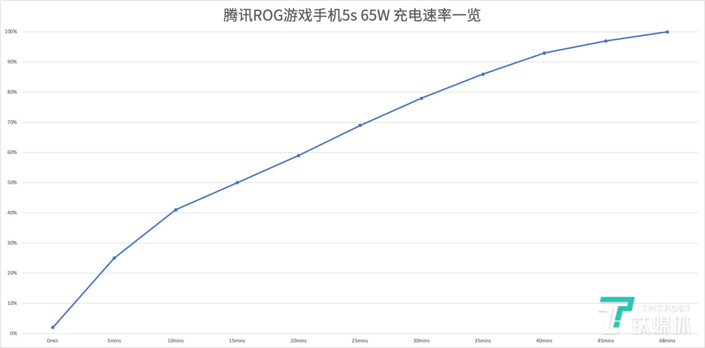 腾讯 ROG 游戏手机 5s Pro充电曲线图